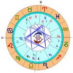 Astrologia Zodiaco Signos Astrologicos Horoscopo