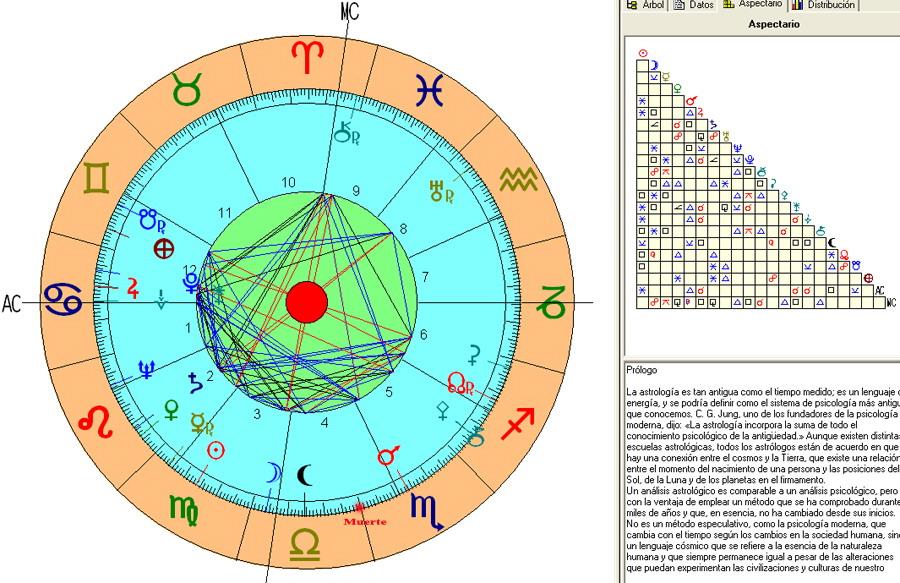 Carta Natal Astrologia Articulos Pasadofuturo Horoscopo Zodiaco Signos