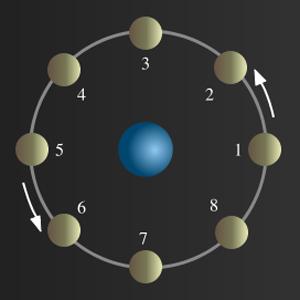 Fases Luna Astrologia Articulos Pasadofuturo Horoscopo Zodiaco Signos