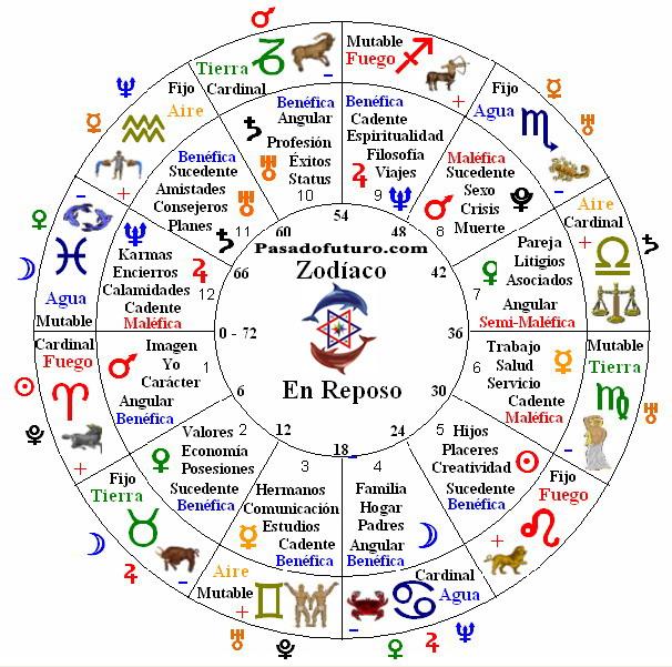 Astrologia Graficos Signos Aspectos Casas Horoscopo Zodiaco