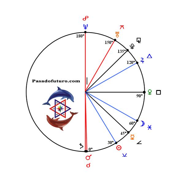 Astectos Astrologicos Astrologia Articulos Pasadofuturo Horoscopo Zodiaco Signos