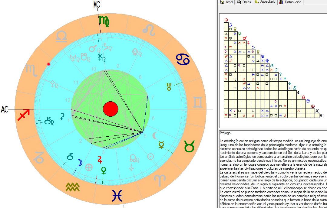 Carta Natal Maria Elena Astrologia Articulos Pasadofuturo Horoscopo Zodiaco Signos