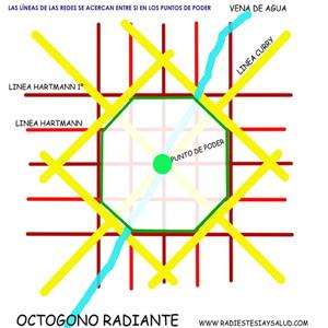 Octagono Radietesia Astrologia Articulos Pasadofuturo Horoscopo Zodiaco Signos