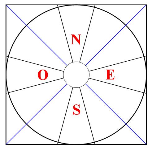 Sectores Astrologia Articulos Pasadofuturo Horoscopo Zodiaco Signos