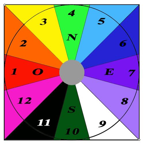 Sectores Piramide Astrologia Articulos Pasadofuturo Horoscopo Zodiaco Signos