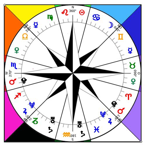 Rosa Vientos Sectores Astrologia Articulos Pasadofuturo Horoscopo Zodiaco Signos