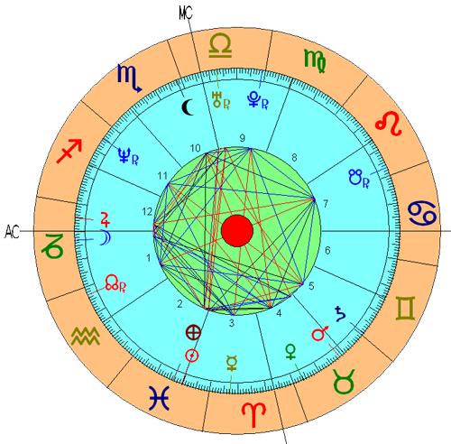 Casa 1 Astrologia Nodos Lunares Significado Tikun Signos Horoscopo