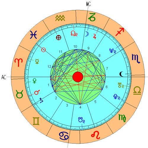 Casa 10 Astrologia Nodos Lunares Significado Tikun Signos Horoscopo