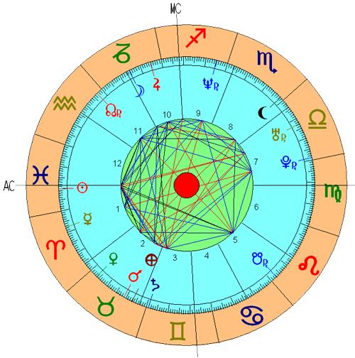 Casa 11 Astrologia Nodos Lunares Significado Tikun Signos Horoscopo