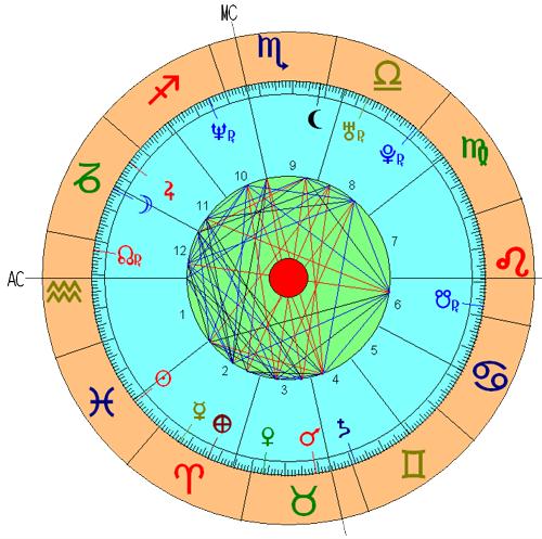 Casa 12 Astrologia Nodos Lunares Significado Tikun Signos Horoscopo