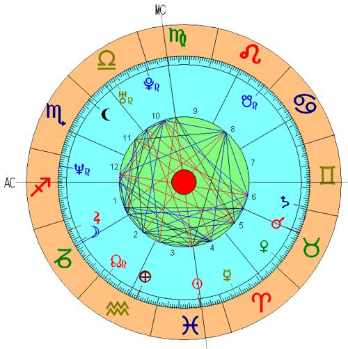 Casa 2 Astrologia Nodos Lunares Significado Tikun Signos Horoscopo