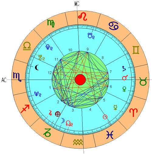 Casa 3 Astrologia Nodos Lunares Significado Tikun Signos Horoscopo