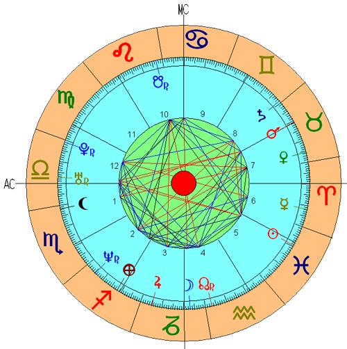 Casa 4 Astrologia Nodos Lunares Significado Tikun Signos Horoscopo