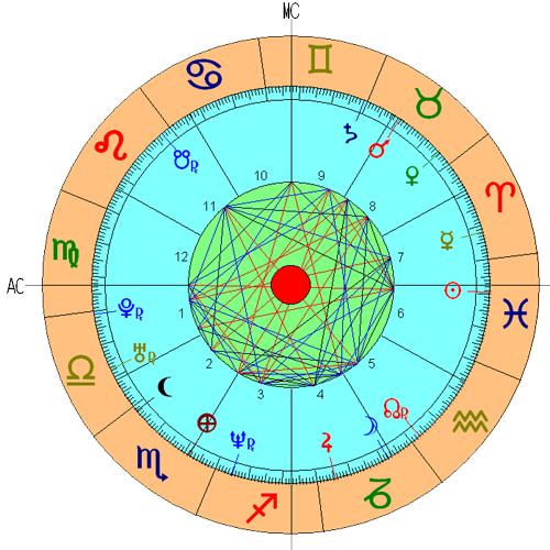 Casa 5 Astrologia Nodos Lunares Significado Tikun Signos Horoscopo