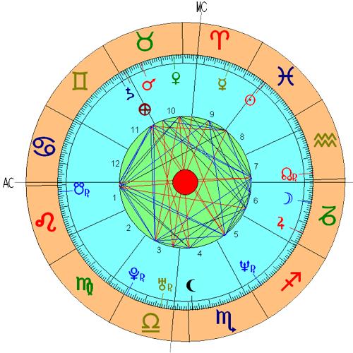 Casa 7 Astrologia Nodos Lunares Significado Tikun Signos Horoscopo