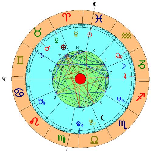 Casa 8 Astrologia Nodos Lunares Significado Tikun Signos Horoscopo