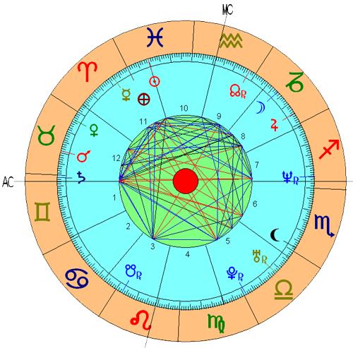 Casa 9 Astrologia Nodos Lunares Significado Tikun Signos Horoscopo